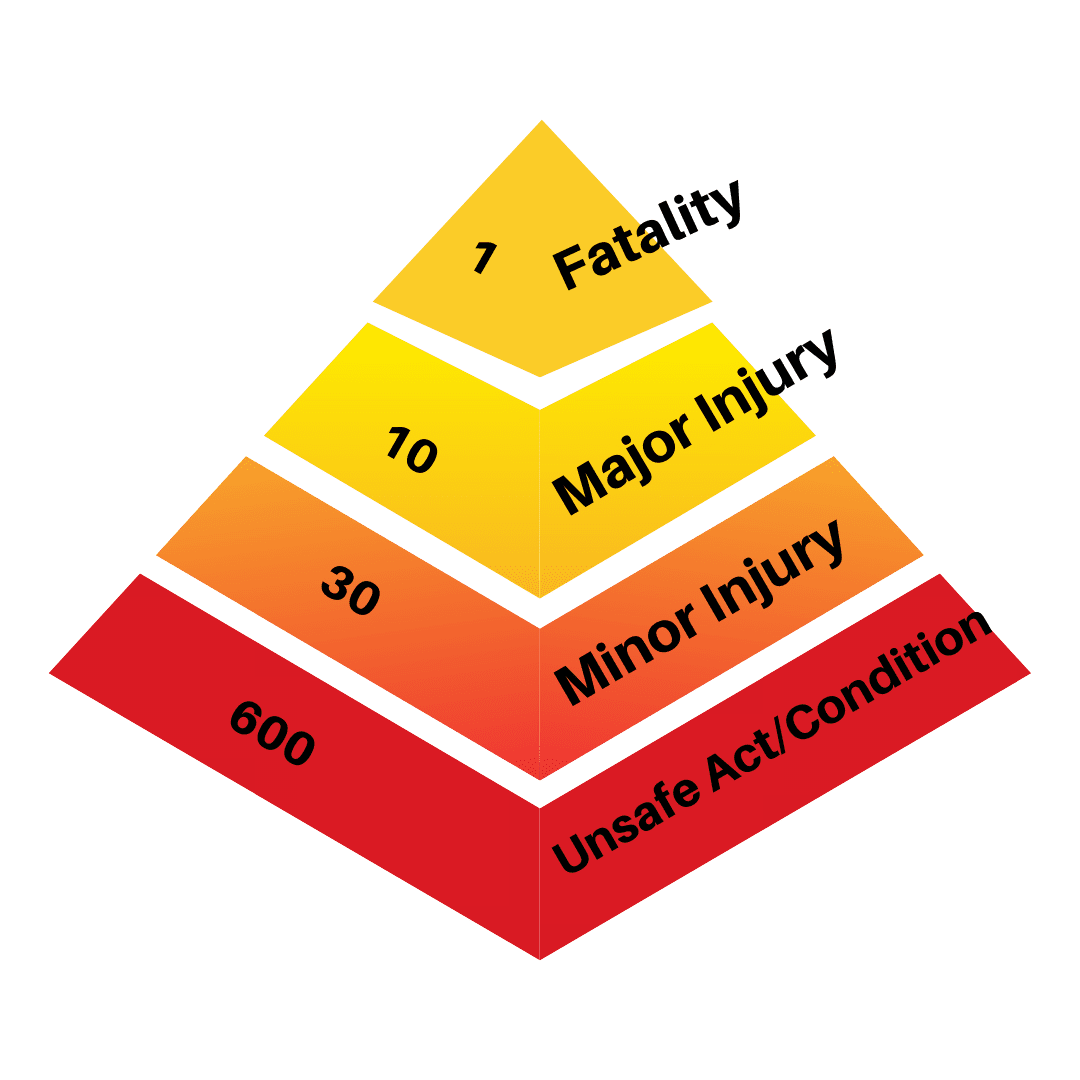 Safety Pyramid