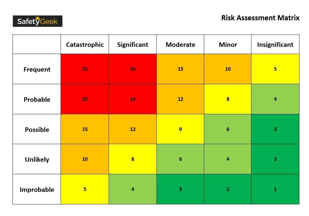 safety management risk matrix